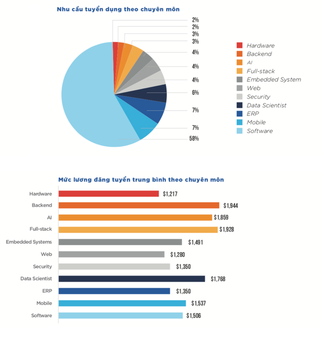 Nhu cầu tuyển dụng, mức lương đăng tuyển trung bình của các ngành AI, khoa học dữ liệu (Nguồn: Vietnamworks).